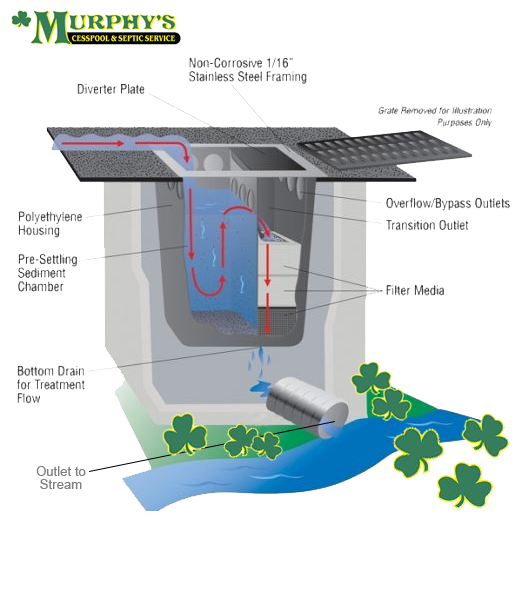 Murphy's Cesspool & Septic Service | Suffolk County | New York | 631.758.4171