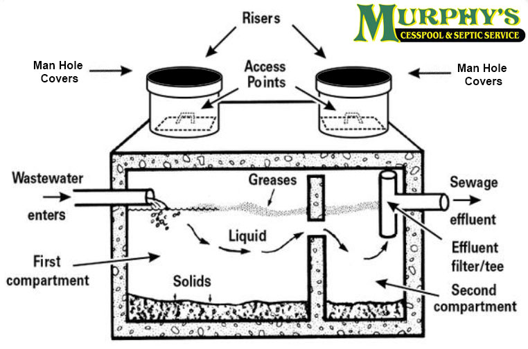 Grease Trap Description