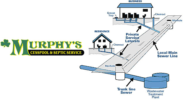Murphy's Cesspool & Septic Service | Sewer Cleaning Suffolk County Long Island | New York | 631.758.4171