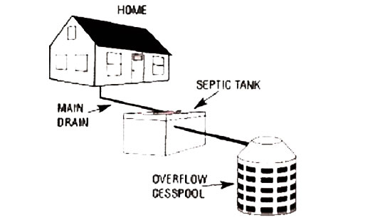 Septic System | Murphy's Cesspool & Septic Service 631.758.4171 | 631.476.5484